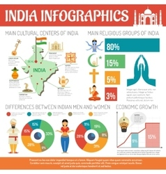 India infographics set vector