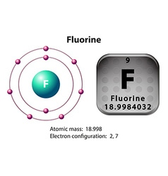 Symbol and electron diagram for fluorine vector