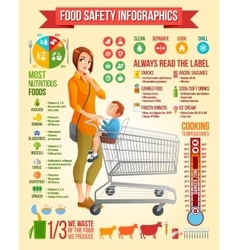Food safety infographics mother with son sitting vector