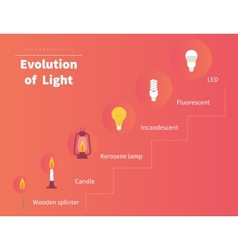 Evolution of light vector