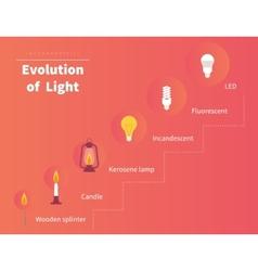 Evolution of light vector