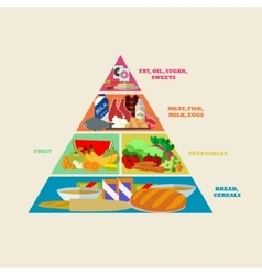 Healthy food pyramid poster in flat style vector image