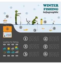 Fishing infographic Winter fishing Set elements vector image