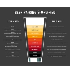 Different types of beer poster vector