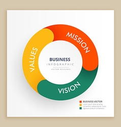 Infograph chart with mission vision and values vector