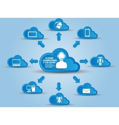 CLOUD COMPUTING SECOND EDITION vector image vector image