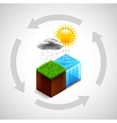 Nature water cycle concept vector