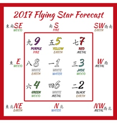 Flying star forecast 2017 vector