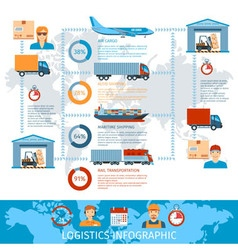 Logistic and transportation infographics vector