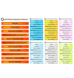 11 step of qualitative research process vector