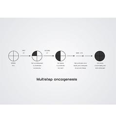 Multistep oncogenesis vector