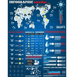 INFOGRAPHIC WATHER vector image