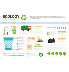 Ecology infographic banner recycle waste sorting vector