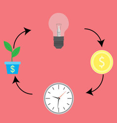 Business cycle from idea to cash vector