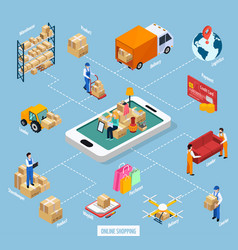 Relocation service online shopping flowchart vector