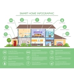 Smart home infographic concept vector