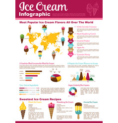 Ice cream cone sundae dessert infographic design vector