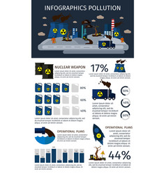 Environmental pollution infographics set vector
