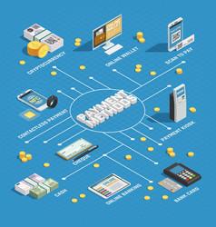 payment methods isometric flowchart vector image