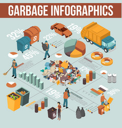 Isometric garbage recycling infographics vector