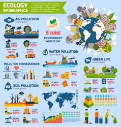 Pollution and ecology infographics vector