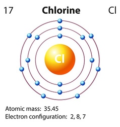 Diagram representation of the element chlorine vector