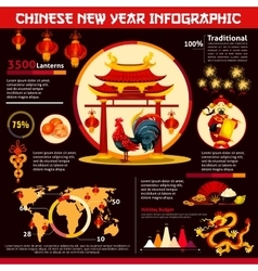 Chinese New Year infographic with zodiac rooster vector image