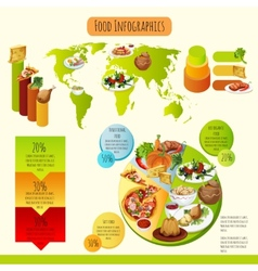 Traditional food infographics vector