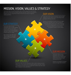 Mission vision strategy and values diagram schema vector