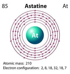 Diagram representation of the element astatine vector image