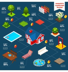 Landscape design isometric infographics vector