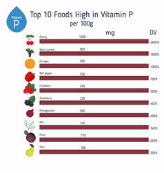 Vitamin p or bioflavonoids infographic vitamin p vector