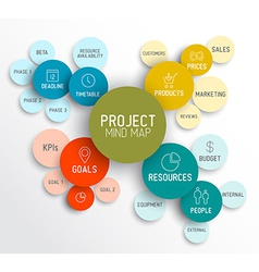 Project management mind map scheme diagram vector