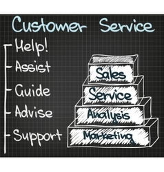 Customer service 5 points new vector