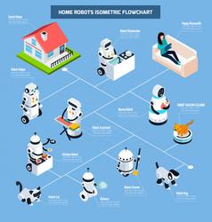 home robots isometric flowchart vector image vector image