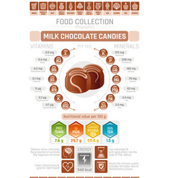 Food infographics poster milk chocolate candy vector