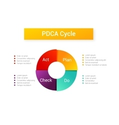 Plan do check act  pdca cycle vector