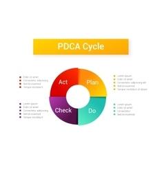 Plan do check act pdca cycle vector