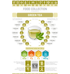 Food infographics poster green tea cup drink vector