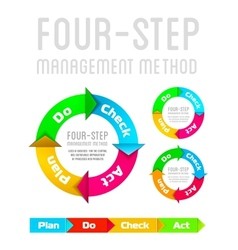 PDCA Plan Do Check Act on a white background vector image vector image