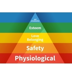 Maslow pyramid with five levels hierarchy of needs vector