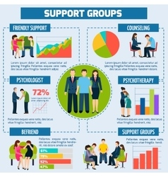 Psychological counseling and support infographic vector