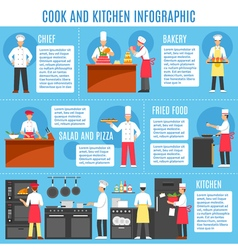 Cook And Kitchen Infographics vector image