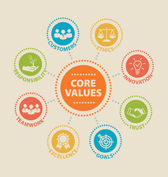 Core values concept with icons vector
