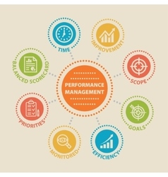 Performance management concept with icons vector