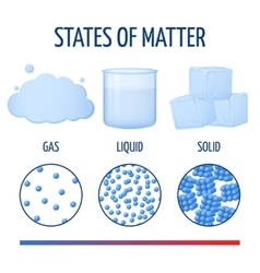 Fundamentals states of matter with molecules vector