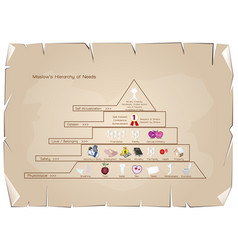 Hierarchy of needs diagram of human motivation on vector