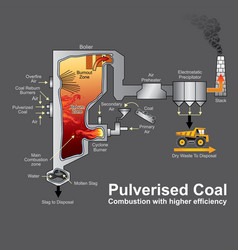 pulverized coal fired vector image