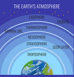The earth atmosphere structure names on circles vector