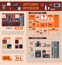 Kitchen interior infographic concept vector